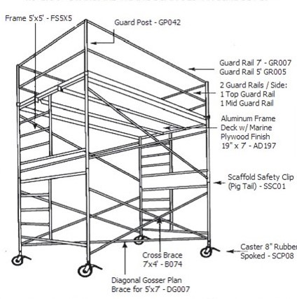 Scaffolding Rentals in Squamish, Vancouver, Whistler, and Pemberton BC